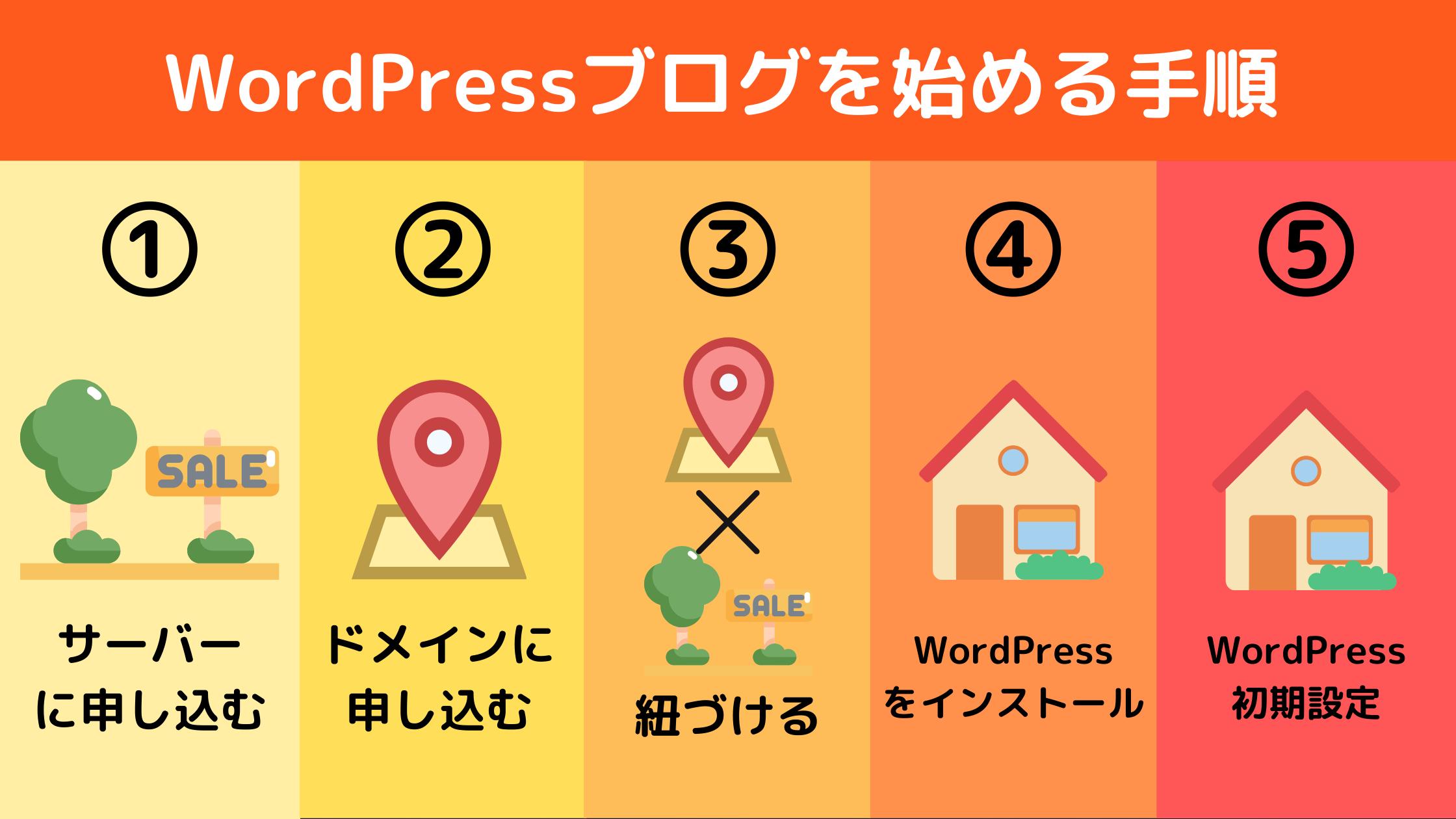 WordPressをブログを始める手順