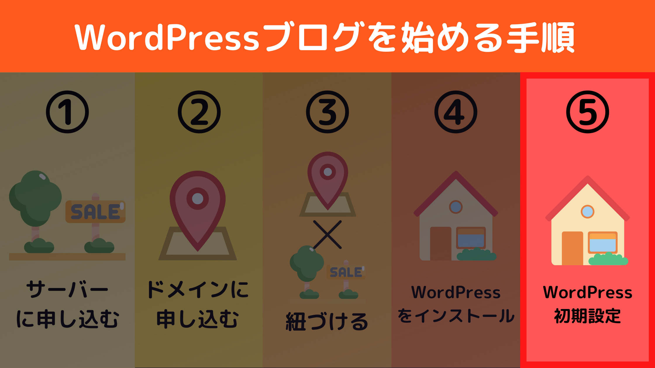 WordPressブログを始めたら行う初期設定7選