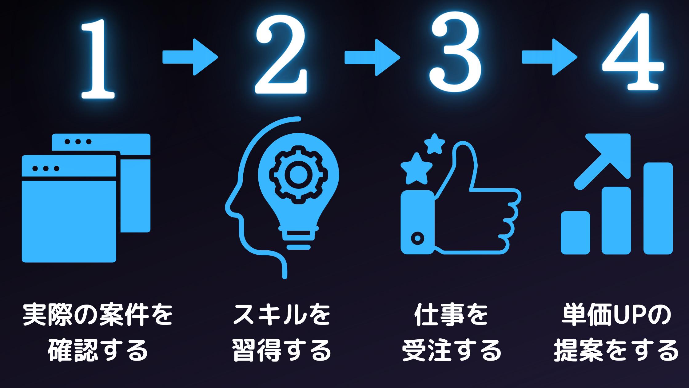 4ステップ