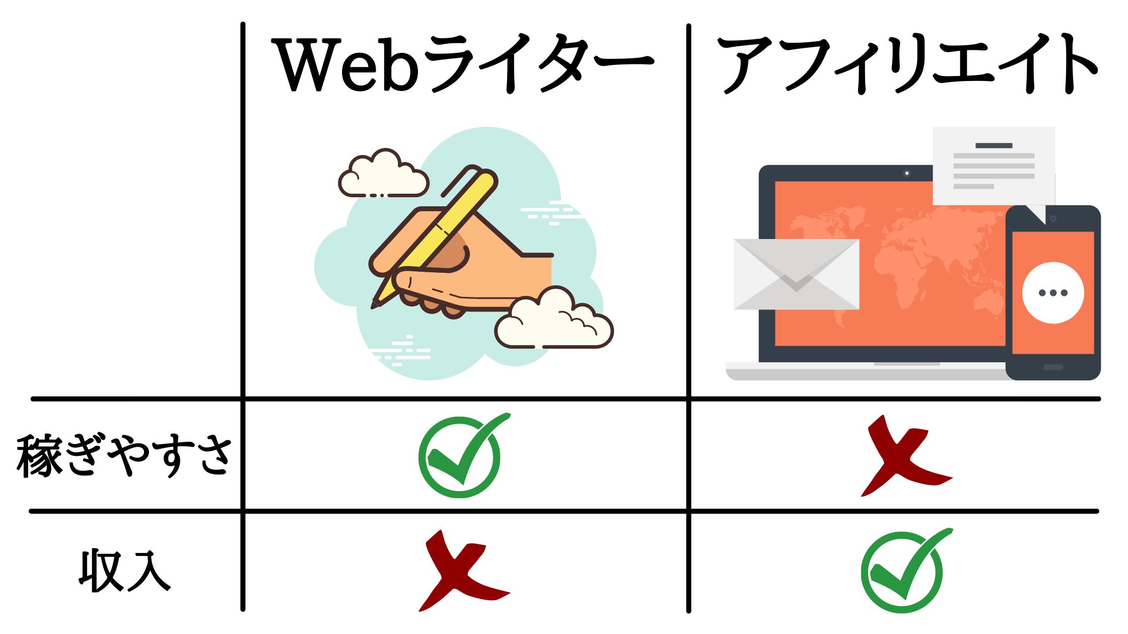 Webライターとは異なる収入源を作れるから